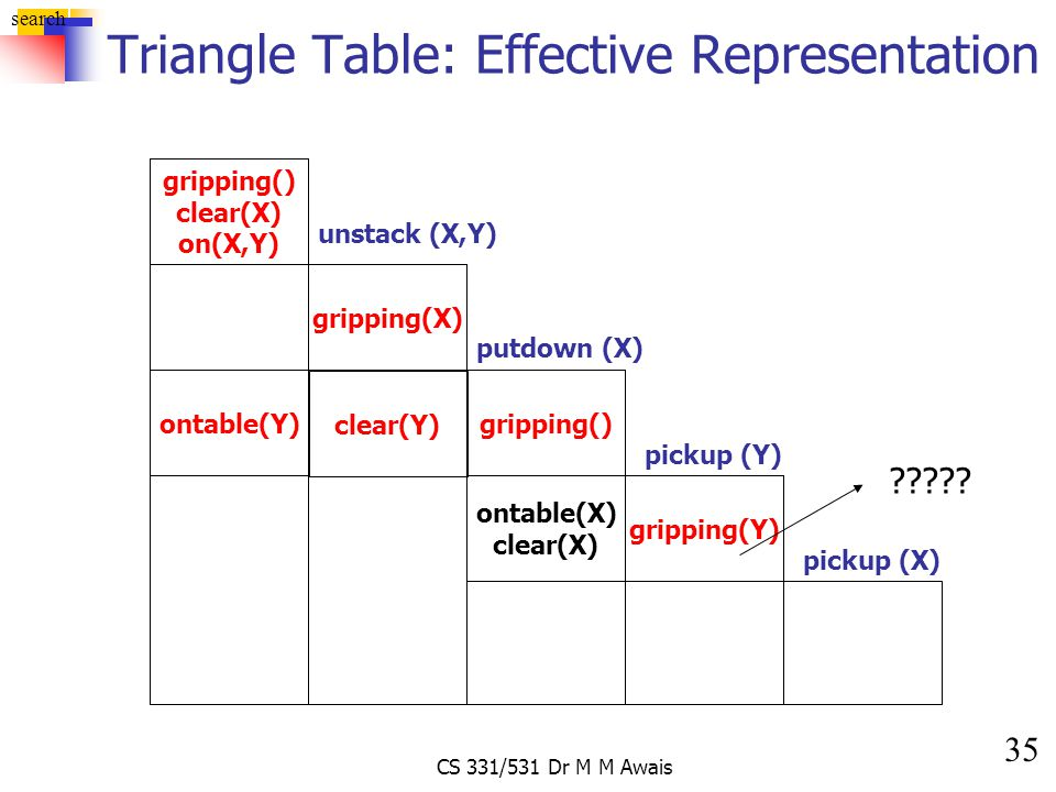 35 search CS 331/531 Dr M M Awais Triangle Table: Effective Representation gripping() clear(X) on(X,Y) unstack (X,Y) gripping(X) gripping() putdown (X