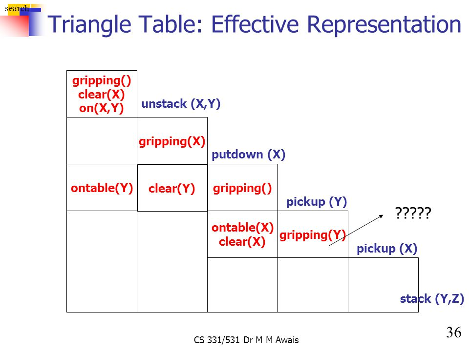 36 search CS 331/531 Dr M M Awais Triangle Table: Effective Representation gripping() clear(X) on(X,Y) unstack (X,Y) gripping(X) gripping() putdown (X
