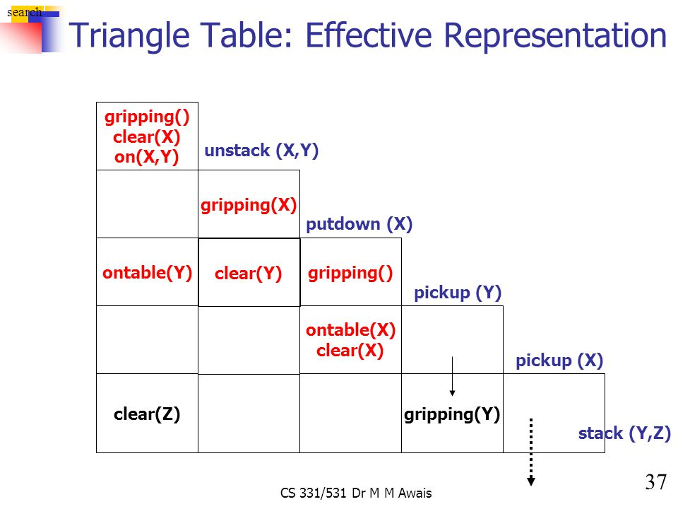 37 search CS 331/531 Dr M M Awais Triangle Table: Effective Representation gripping() clear(X) on(X,Y) unstack (X,Y) gripping(X) gripping() putdown (X