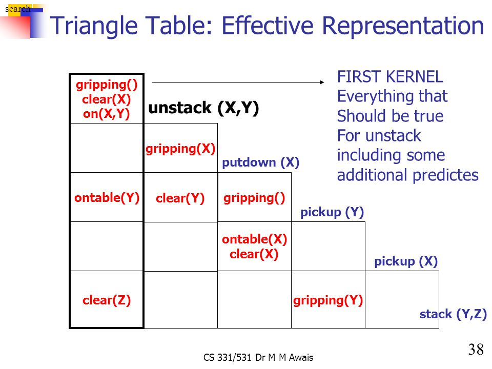 38 search CS 331/531 Dr M M Awais Triangle Table: Effective Representation gripping() clear(X) on(X,Y) unstack (X,Y) gripping(X) gripping() putdown (X