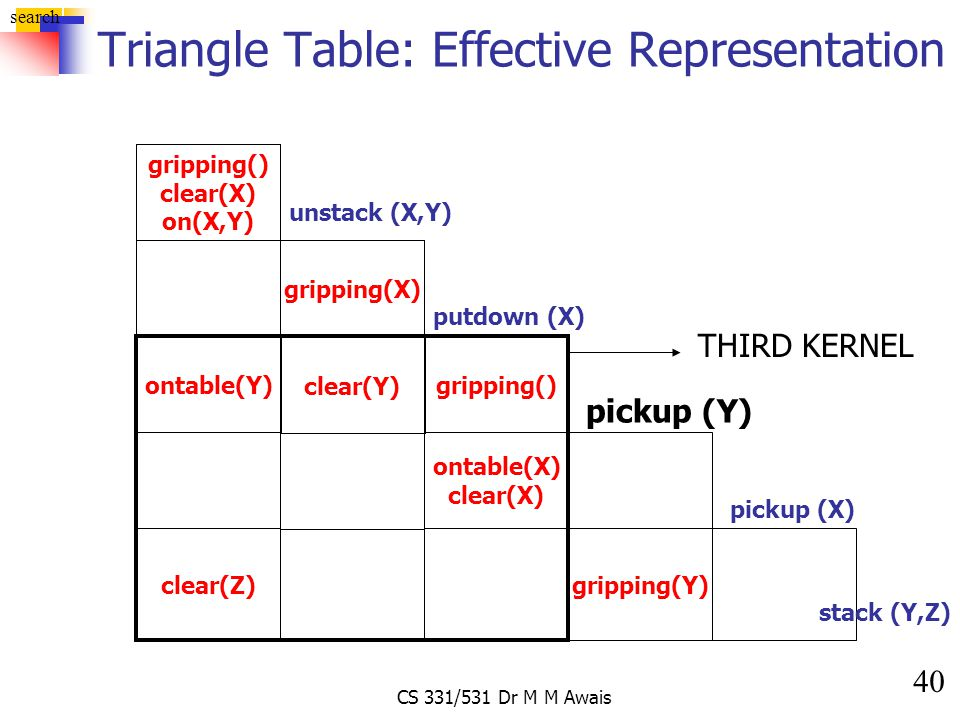 40 search CS 331/531 Dr M M Awais Triangle Table: Effective Representation gripping() clear(X) on(X,Y) unstack (X,Y) gripping(X) gripping() putdown (X