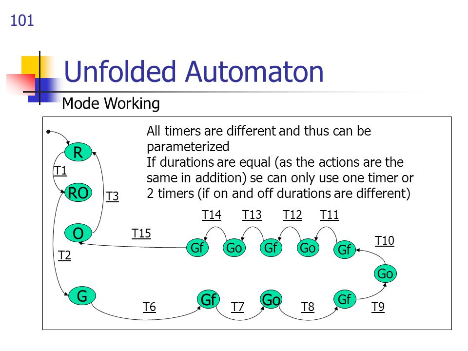 101 Unfolded Automaton G O R RO All timers are different and thus can be parameterized If durations are equal (as the actions are the same in addition) se can only use one timer or 2 timers (if on and off durations are different) GoGf T15 T1 T2 T6 T11 T3 Gf T13 Go Gf T9 GoGf T7T8 T10 GoGf T14T12 Mode Working