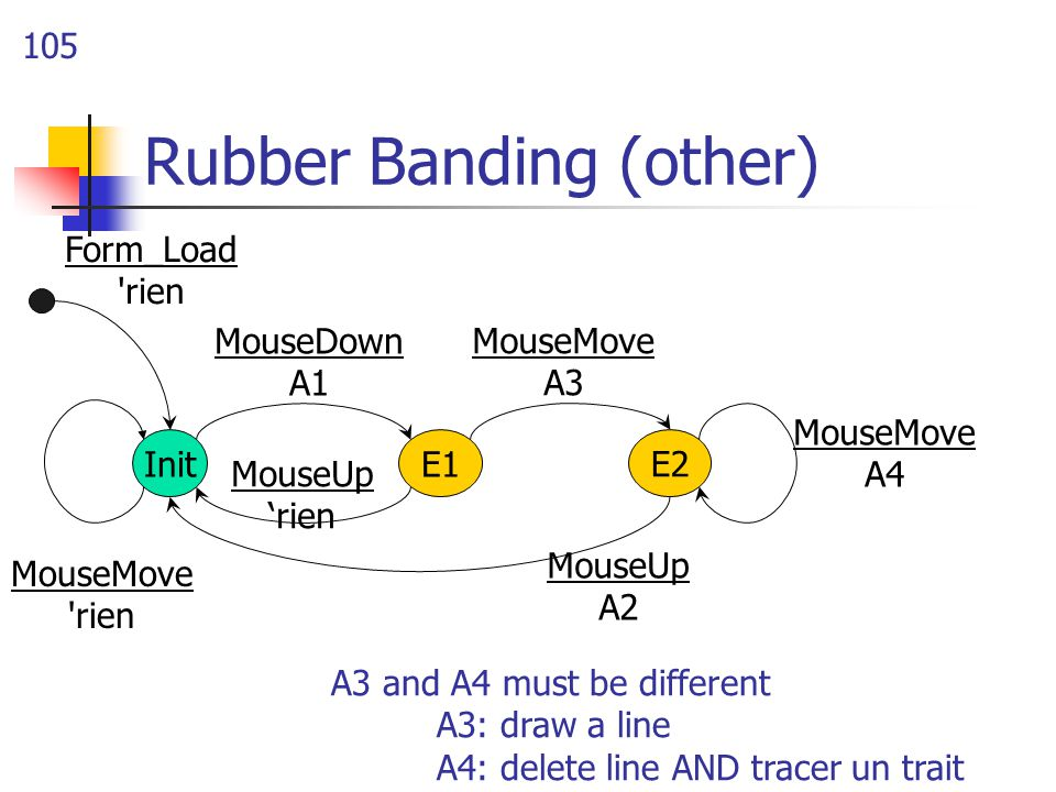 105 Rubber Banding (other) InitE1 MouseDown A1 MouseUp 'rien MouseMove A3 MouseMove rien E2 MouseMove A4 MouseUp A2 A3 and A4 must be different A3: draw a line A4: delete line AND tracer un trait Form_Load rien
