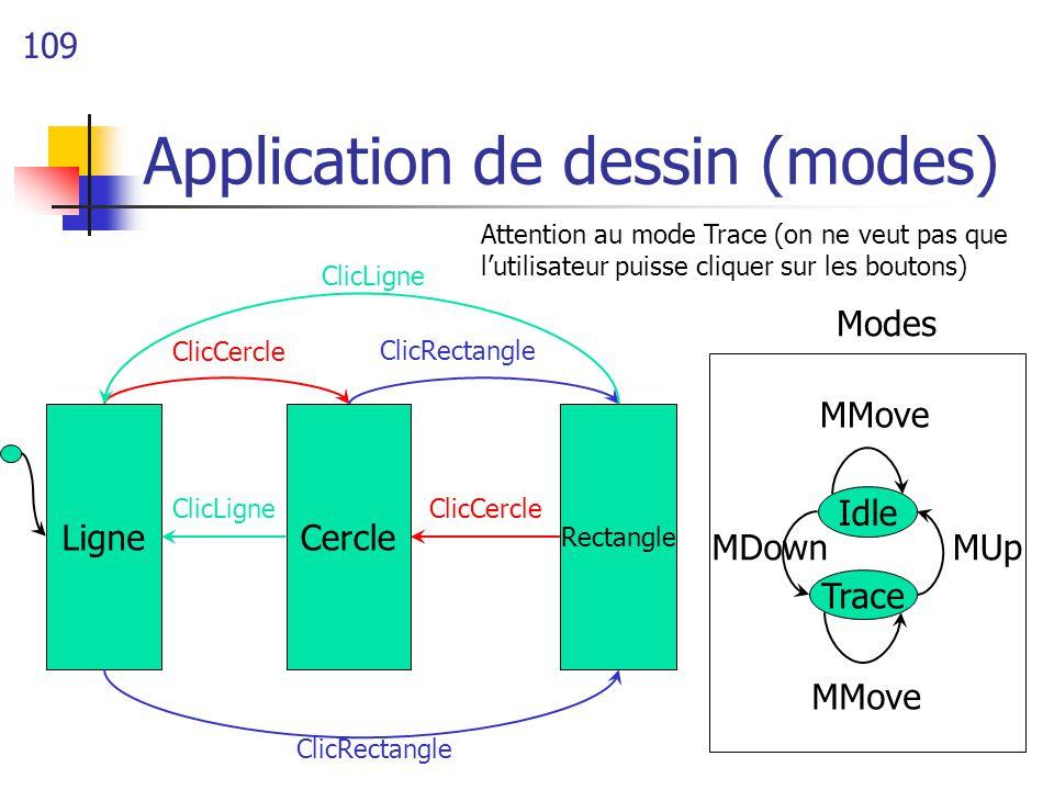 109 Application de dessin (modes) CercleLigne Rectangle ClicRectangle ClicCercle ClicLigne ClicCercle Idle Trace Modes ClicRectangle MMove MUpMDown At