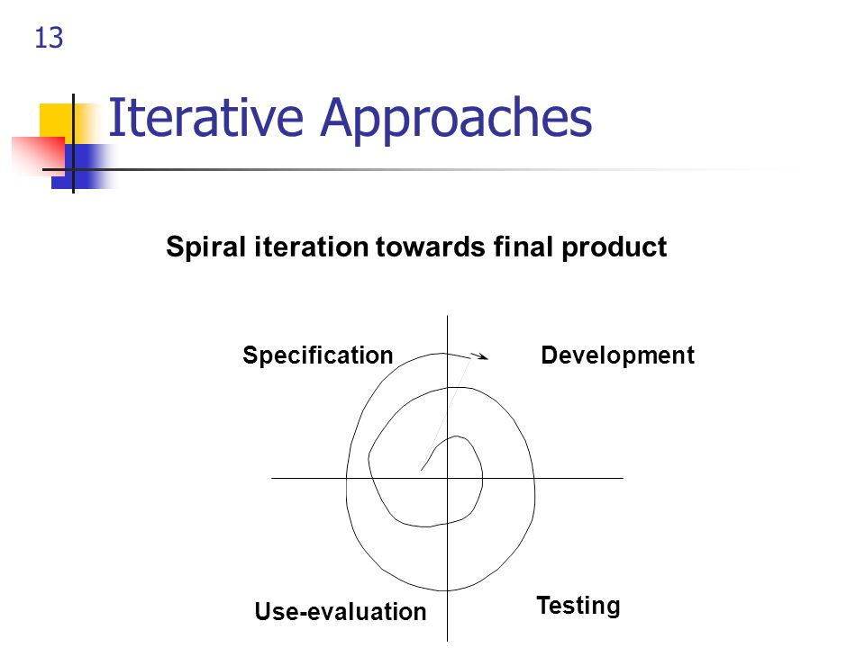 13 Iterative Approaches SpecificationDevelopment Testing Use-evaluation Spiral iteration towards final product