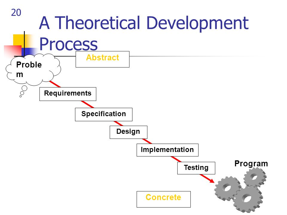 20 Program A Theoretical Development Process Proble m Abstract Concrete Requirements Specification Design Implementation Testing