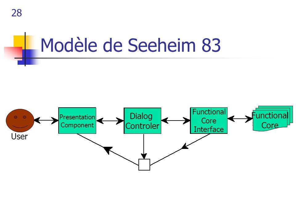 28 Modèle de Seeheim 83 Presentation Component Dialog Controler Functional Core Functional Core Interface User