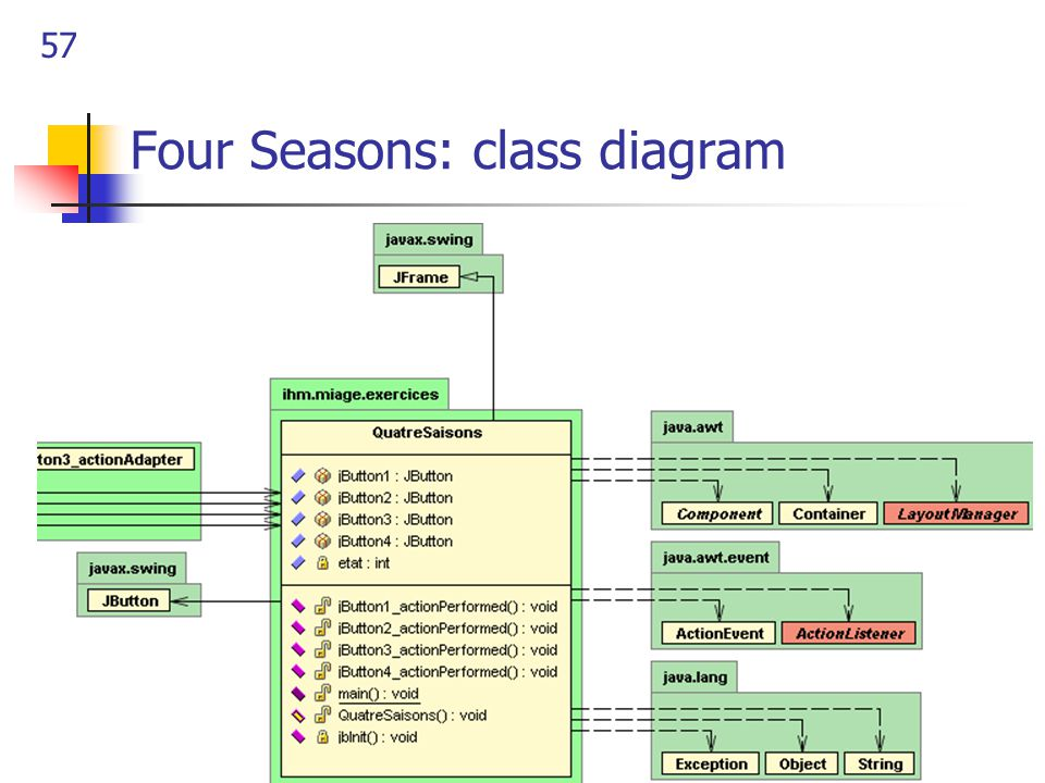 57 Four Seasons: class diagram