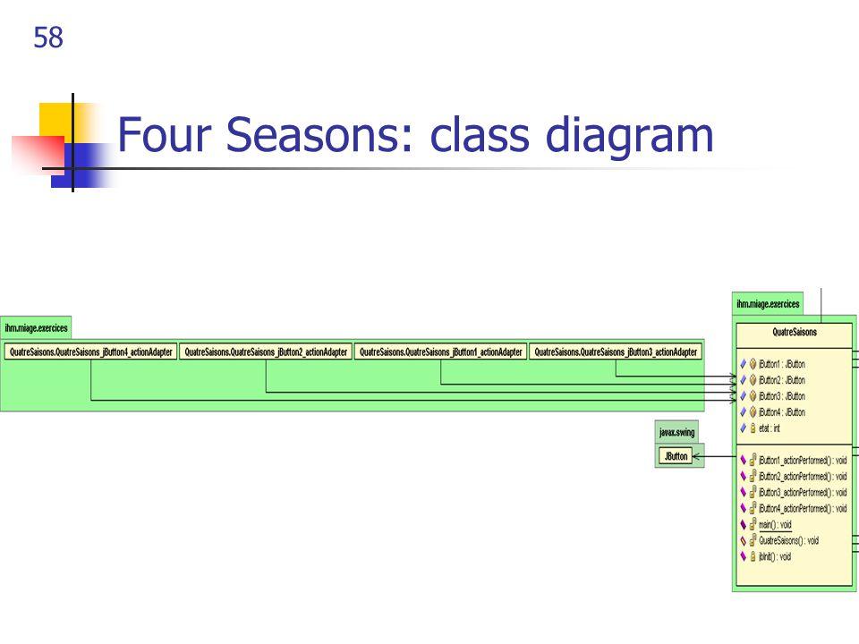 58 Four Seasons: class diagram