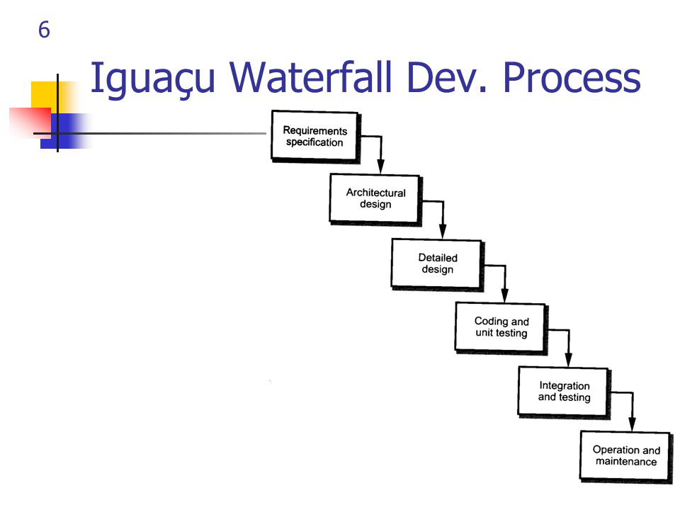6 Iguaçu Waterfall Dev. Process