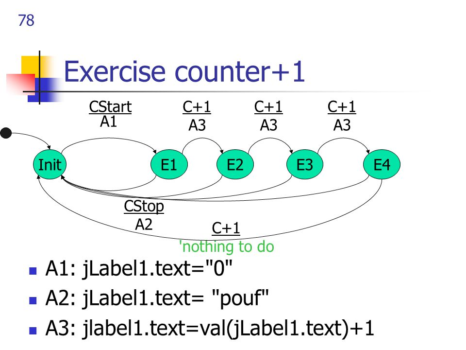 78 Exercise counter+1 A1: jLabel1.text= 0 A2: jLabel1.text= pouf A3: jlabel1.text=val(jLabel1.text)+1 InitE1 CStart CStop A2 A1 E2E3E4 C+1 A3 C+1 nothing to do C+1 A3 C+1 A3