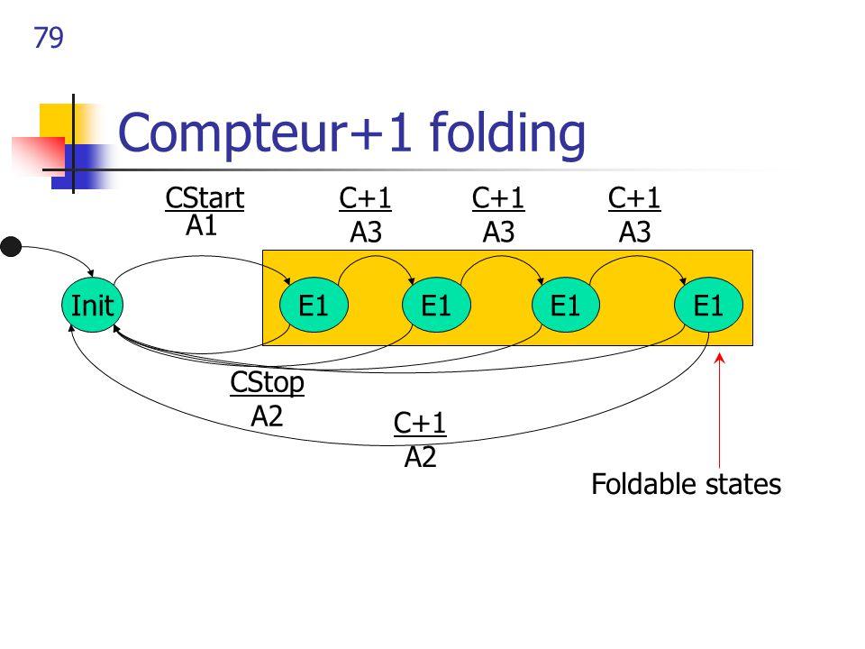 79 Compteur+1 folding InitE1 CStart CStop A2 A1 E1 C+1 A3 C+1 A2 C+1 A3 C+1 A3 Foldable states