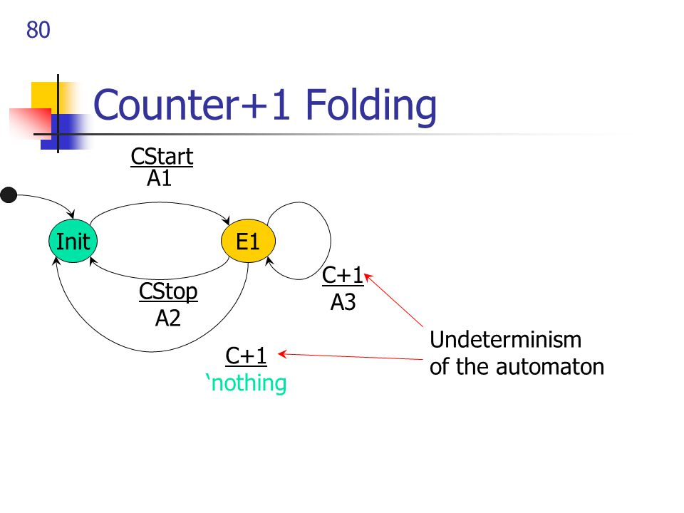 80 Counter+1 Folding InitE1 CStart CStop A2 A1 C+1 A3 C+1 'nothing Undeterminism of the automaton