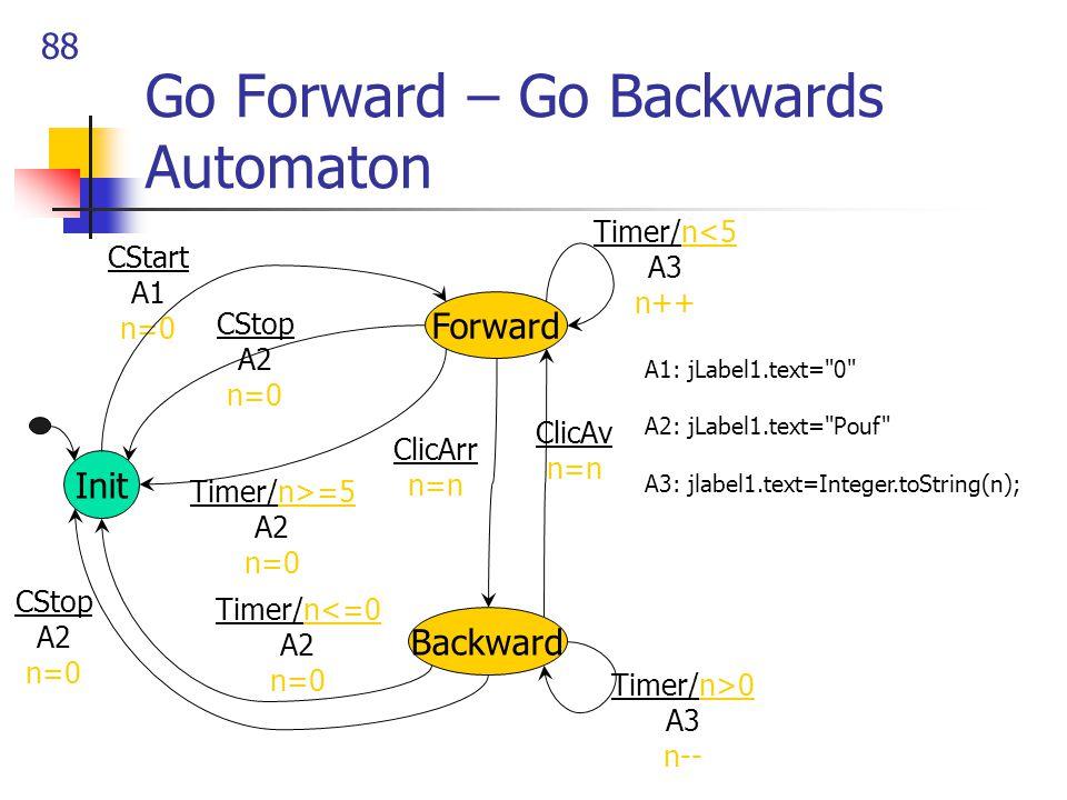 88 Go Forward – Go Backwards Automaton Init Forward CStart A1 n=0 CStop A2 n=0 Timer/n<5 A3 n++ ClicAv n=n Backward CStop A2 n=0 Timer/n>0 A3 n-- Time