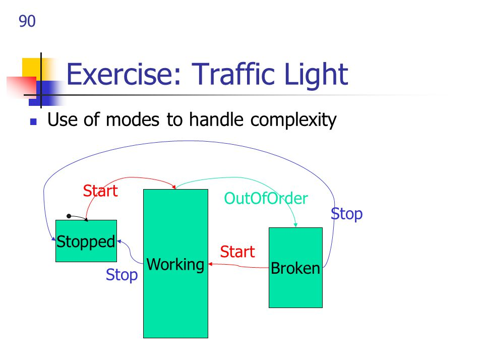 90 Exercise: Traffic Light Use of modes to handle complexity Working Stopped Broken OutOfOrder Start Stop Start