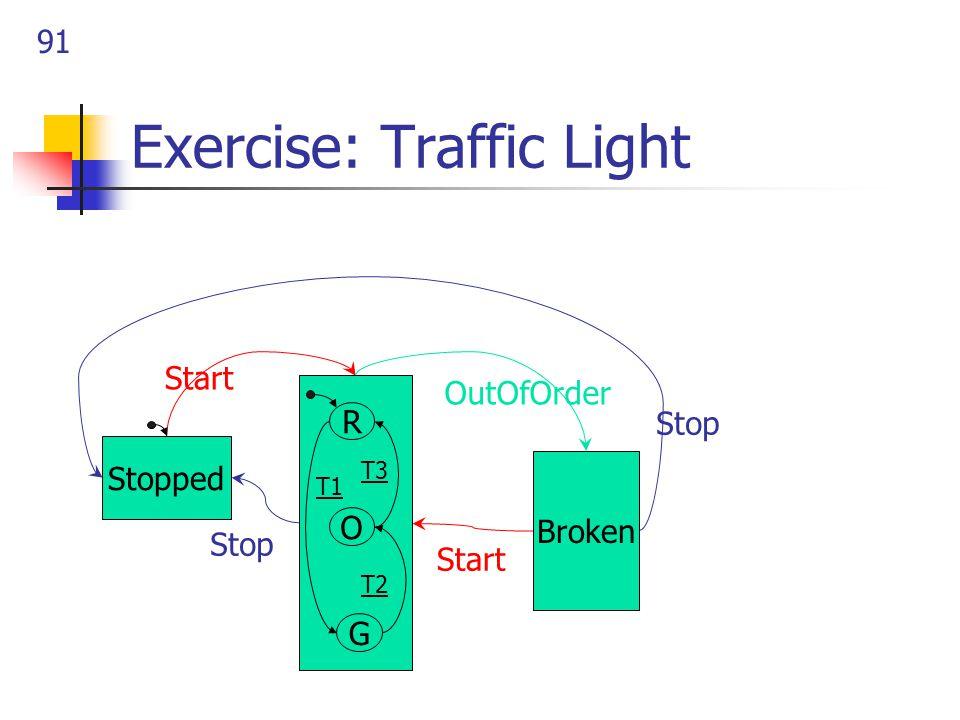 91 Exercise: Traffic Light Stopped Broken OutOfOrder Start Stop Start G O R T3 T2 T1