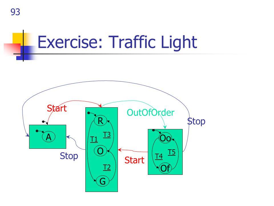 93 Exercise: Traffic Light OutOfOrder Start Stop Start G O R T3 T2 T1 A Of Oo T5 T4