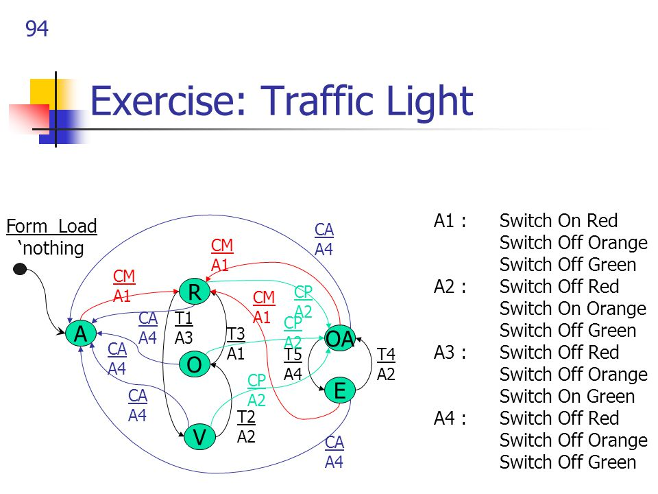 94 Exercise: Traffic Light A V O R E OA CM A1 CA A4 T1 A3 A1 : Switch On Red Switch Off Orange Switch Off Green A2 : Switch Off Red Switch On Orange Switch Off Green A3 : Switch Off Red Switch Off Orange Switch On Green A4 : Switch Off Red Switch Off Orange Switch Off Green CM A1 CM A1 CA A4 CA A4 CA A4 CA A4 T3 A1 T2 A2 T5 A4 T4 A2 CP A2 CP A2 CP A2 Form_Load 'nothing