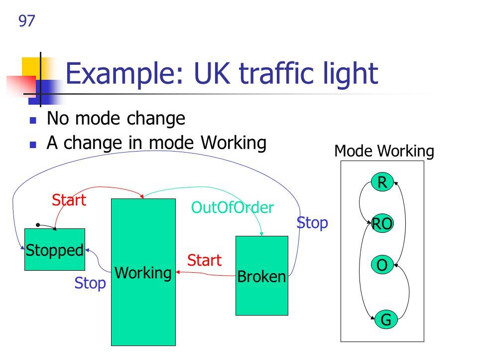 97 Example: UK traffic light No mode change A change in mode Working G O R RO Mode Working Working Stopped Broken OutOfOrder Start Stop Start