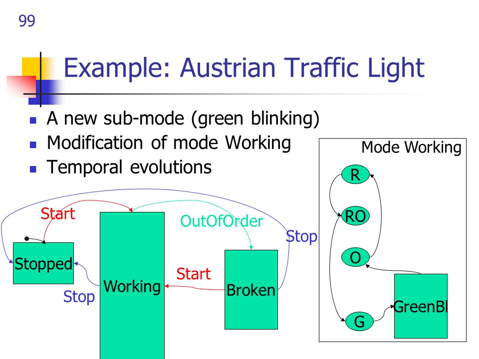 99 Example: Austrian Traffic Light A new sub-mode (green blinking) Modification of mode Working Temporal evolutions G O R RO Mode Working GreenBl Working Stopped Broken OutOfOrder Start Stop Start