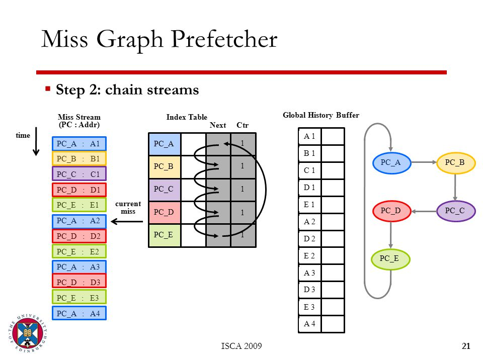 ISCA 200921 Miss Graph Prefetcher PC_A : A1 PC_B : B1 PC_C : C1 PC_D : D1 PC_E : E1 PC_A : A2 PC_D : D2 PC_E : E2 PC_A : A3 PC_D : D3 PC_E : E3 PC_A : A4 Miss Stream (PC : Addr) time  Step 2: chain streams PC_A PC_B PC_C PC_D PC_E Index Table NextCtr current miss Global History Buffer A 1 B 1 C 1 D 1 E 1 A 2 D 2 E 2 A 3 D 3 E 3 A 4 PC_B PC_D PC_C PC_E 1 1 1 1 1