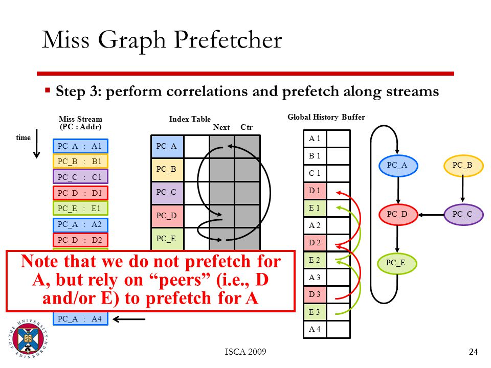 ISCA 200924 Miss Graph Prefetcher PC_A : A1 PC_B : B1 PC_C : C1 PC_D : D1 PC_E : E1 PC_A : A2 PC_D : D2 PC_E : E2 PC_A : A3 PC_D : D3 PC_E : E3 PC_A : A4 Miss Stream (PC : Addr) time PC_A PC_B PC_C PC_D PC_E Index Table NextCtr current miss Global History Buffer A 1 B 1 C 1 D 1 E 1 A 2 D 2 E 2 A 3 D 3 E 3 A 4 PC_B PC_D PC_C PC_E  Step 3: perform correlations and prefetch along streams Note that we do not prefetch for A, but rely on peers (i.e., D and/or E) to prefetch for A