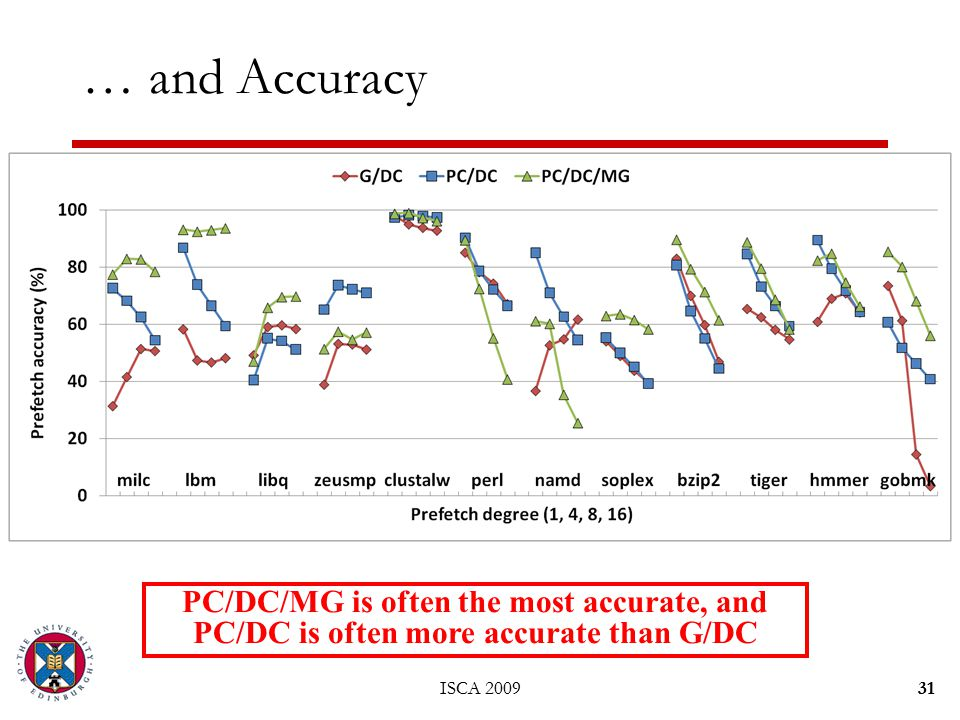 ISCA 200931 … and Accuracy PC/DC/MG is often the most accurate, and PC/DC is often more accurate than G/DC