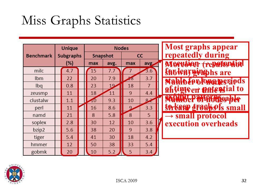 Benchmark UniqueNodes SubgraphsSnapshotCC (%)maxavg.maxavg.