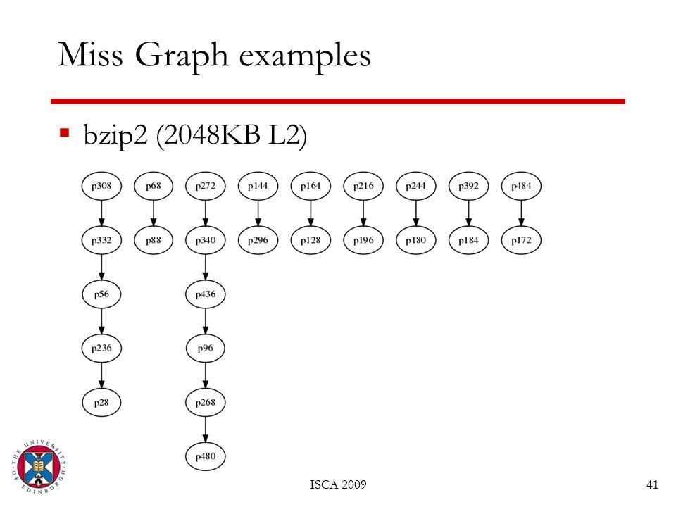 Miss Graph examples  bzip2 (2048KB L2) 41ISCA 2009