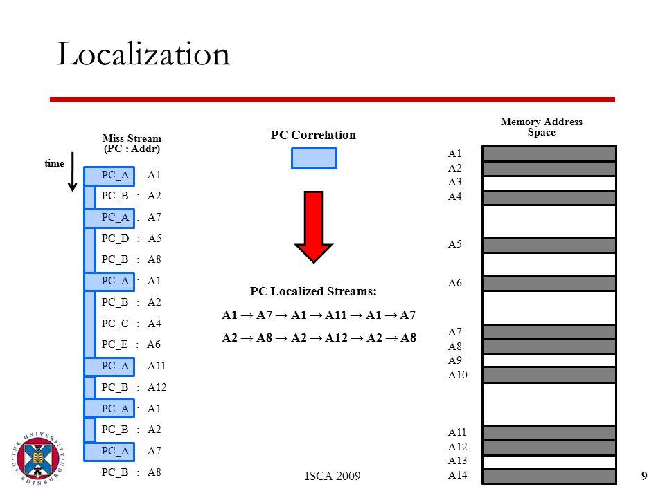 9 Localization PC_A : A1 PC_B : A2 PC_A : A7 PC_D : A5 PC_B : A8 PC_A : A1 PC_B : A2 PC_C : A4 PC_E : A6 PC_A : A11 PC_B : A12 PC_A : A1 PC_B : A2 PC_A : A7 PC_B : A8 Miss Stream (PC : Addr) time A1 A2 A3 A4 A11 A12 A13 A14 A7 A8 A9 A10 Memory Address Space A5 A6 PC Localized Streams: A1 → A7 → A1 → A11 → A1 → A7 A2 → A8 → A2 → A12 → A2 → A8 PC Correlation ISCA 2009