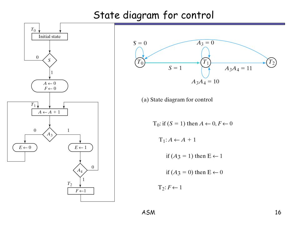 ASM16 State diagram for control