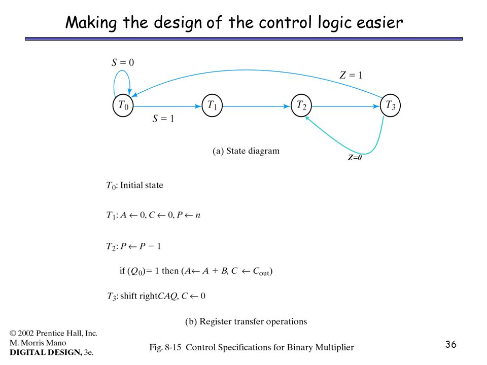 ASM36 Making the design of the control logic easier Z=0