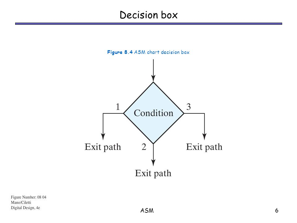 ASM7 Conditional box