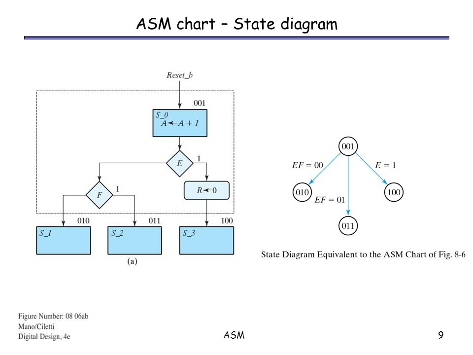 ASM10 All the following operations occur simultaneously: – A  A+1 – If E == 1 then R  0 – Depending on E and F, the state is changed to S_1, S_2 or S_3.