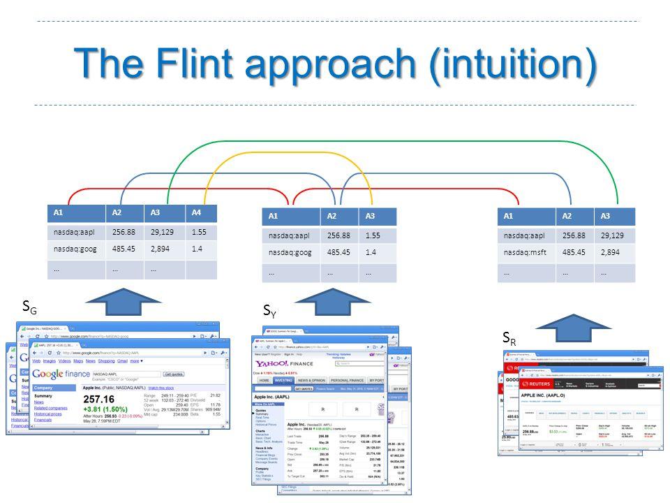 The Flint approach (intuition) SGSG SYSY SRSR A1A2A3 nasdaq:aapl256.8829,129 nasdaq:msft485.452,894 ……… A1A2A3 nasdaq:aapl256.881.55 nasdaq:goog485.451.4 ……… A1A2A3A4 nasdaq:aapl256.8829,1291.55 nasdaq:goog485.452,8941.4 ………