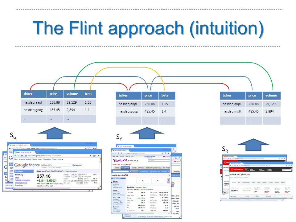The Flint approach (intuition) SGSG SYSY SRSR tickerpricevolume nasdaq:aapl256.8829,129 nasdaq:msft485.452,894 ……… tickerpricebeta nasdaq:aapl256.881.55 nasdaq:goog485.451.4 ……… tickerpricevolumebeta nasdaq:aapl256.8829,1291.55 nasdaq:goog485.452,8941.4 ………