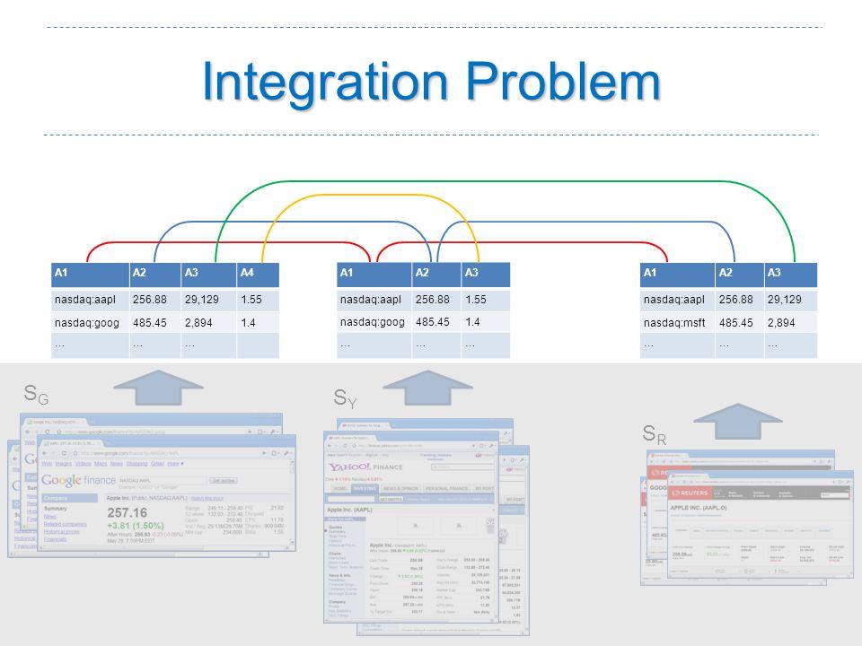 Integration Problem SGSG SYSY SRSR A1A2A3 nasdaq:aapl256.8829,129 nasdaq:msft485.452,894 ……… A1A2A3 nasdaq:aapl256.881.55 nasdaq:goog485.451.4 ……… A1A