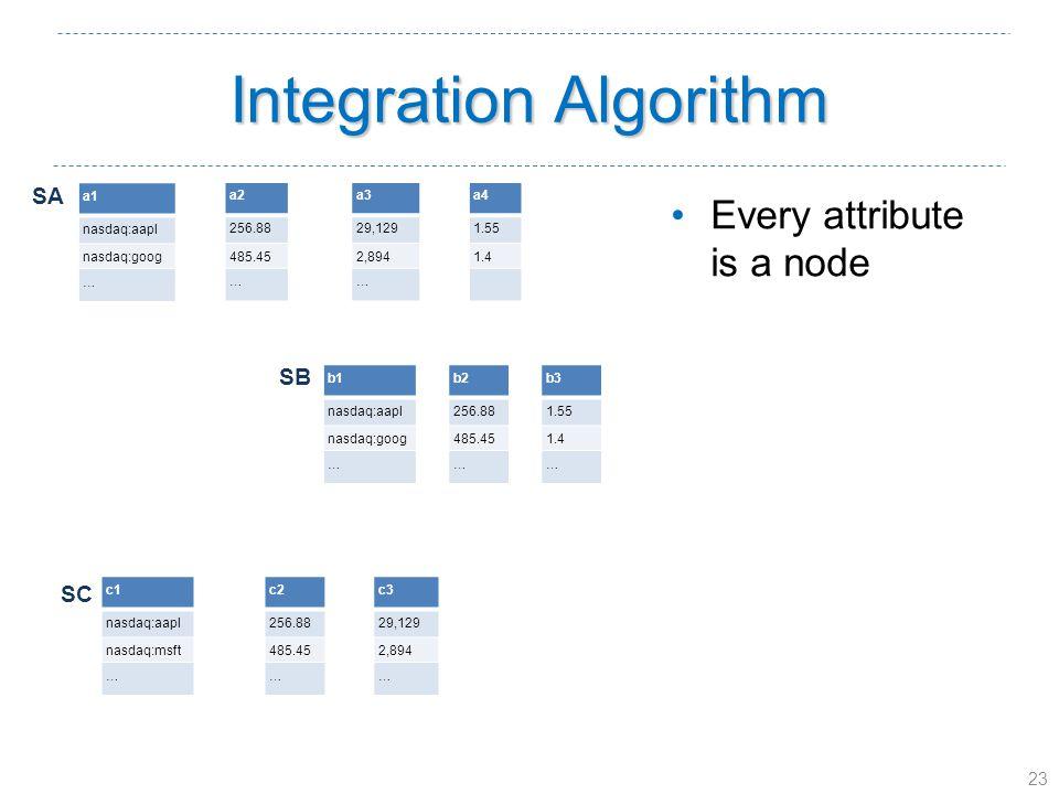 23 Integration Algorithm a1 nasdaq:aapl nasdaq:goog … a2 256.88 485.45 … a3 29,129 2,894 … a4 1.55 1.4 b1 nasdaq:aapl nasdaq:goog … b2 256.88 485.45 … b3 1.55 1.4 … c1 nasdaq:aapl nasdaq:msft … c2 256.88 485.45 … c3 29,129 2,894 … Every attribute is a node SA SB SC