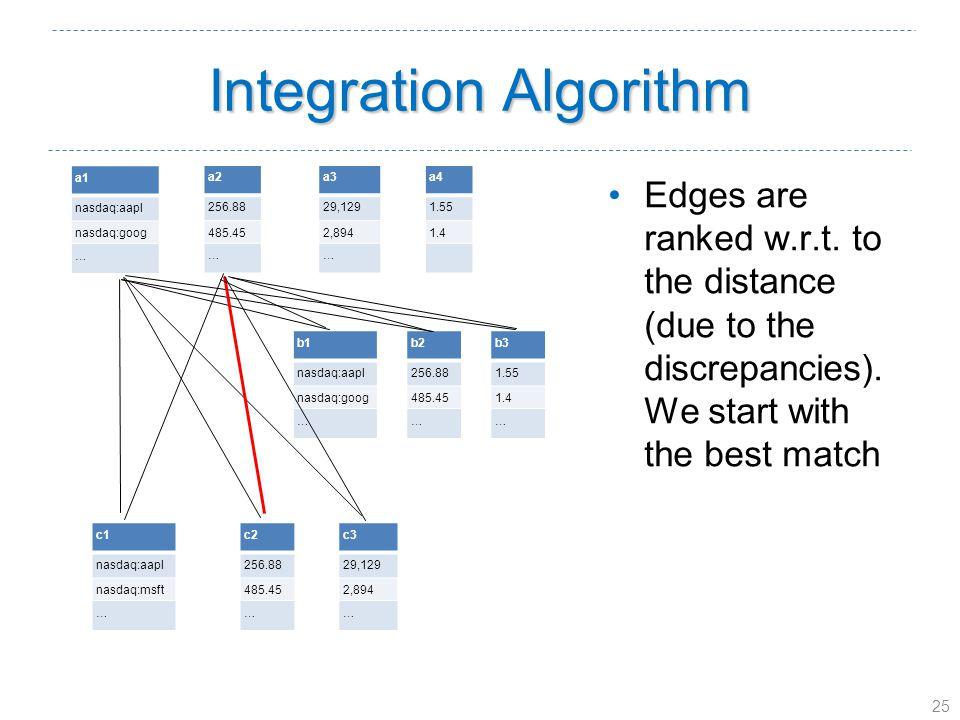 25 Integration Algorithm a1 nasdaq:aapl nasdaq:goog … a2 256.88 485.45 … a3 29,129 2,894 … a4 1.55 1.4 b1 nasdaq:aapl nasdaq:goog … b2 256.88 485.45 … b3 1.55 1.4 … c1 nasdaq:aapl nasdaq:msft … c2 256.88 485.45 … c3 29,129 2,894 … Edges are ranked w.r.t.