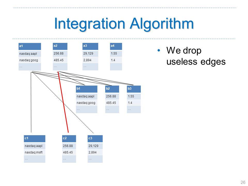 26 Integration Algorithm a1 nasdaq:aapl nasdaq:goog … a2 256.88 485.45 … a3 29,129 2,894 … a4 1.55 1.4 b1 nasdaq:aapl nasdaq:goog … b2 256.88 485.45 … b3 1.55 1.4 … c1 nasdaq:aapl nasdaq:msft … c2 256.88 485.45 … c3 29,129 2,894 … We drop useless edges