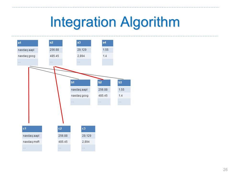 28 Integration Algorithm a1 nasdaq:aapl nasdaq:goog … a2 256.88 485.45 … a3 29,129 2,894 … a4 1.55 1.4 b1 nasdaq:aapl nasdaq:goog … b2 256.88 485.45 … b3 1.55 1.4 … c1 nasdaq:aapl nasdaq:msft … c2 256.88 485.45 … c3 29,129 2,894 …