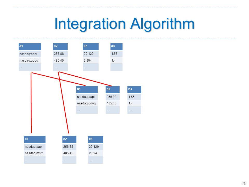 29 Integration Algorithm a1 nasdaq:aapl nasdaq:goog … a2 256.88 485.45 … a3 29,129 2,894 … a4 1.55 1.4 b1 nasdaq:aapl nasdaq:goog … b2 256.88 485.45 … b3 1.55 1.4 … c1 nasdaq:aapl nasdaq:msft … c2 256.88 485.45 … c3 29,129 2,894 …