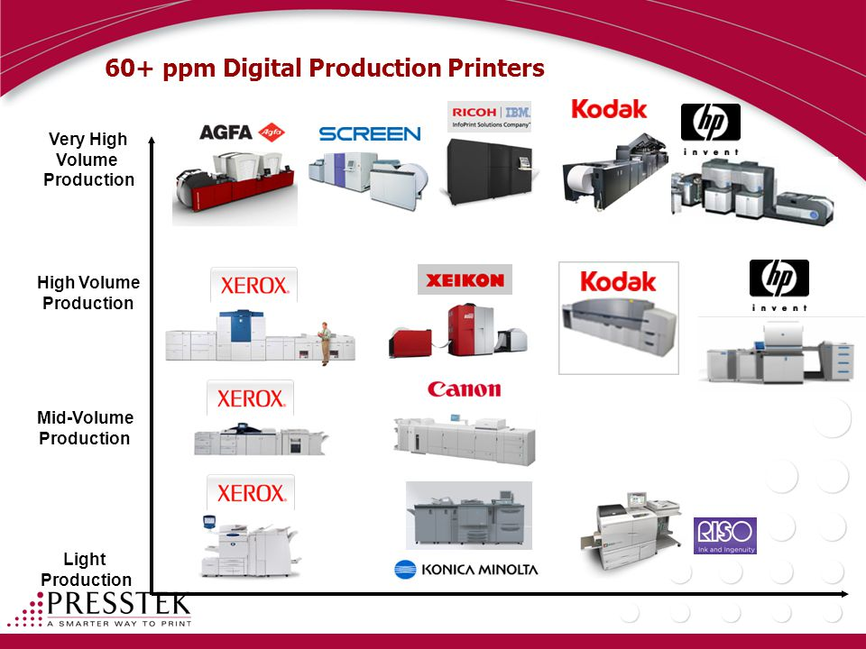 60+ ppm Digital Production Printers Very High Volume Production High Volume Production Mid-Volume Production Light Production