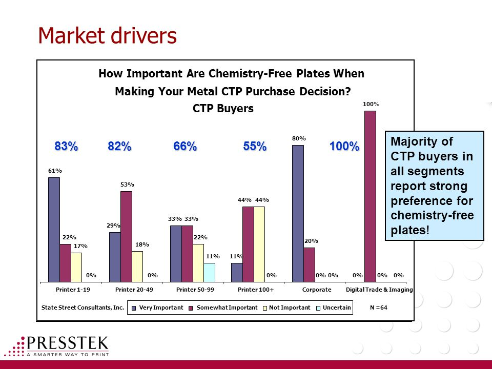 Market drivers How Important Are Chemistry-Free Plates When Making Your Metal CTP Purchase Decision.