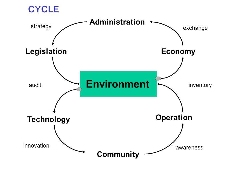 CYCLE Environment Administration Legislation Technology Community Operation Economy inventory exchange strategy audit awareness innovation