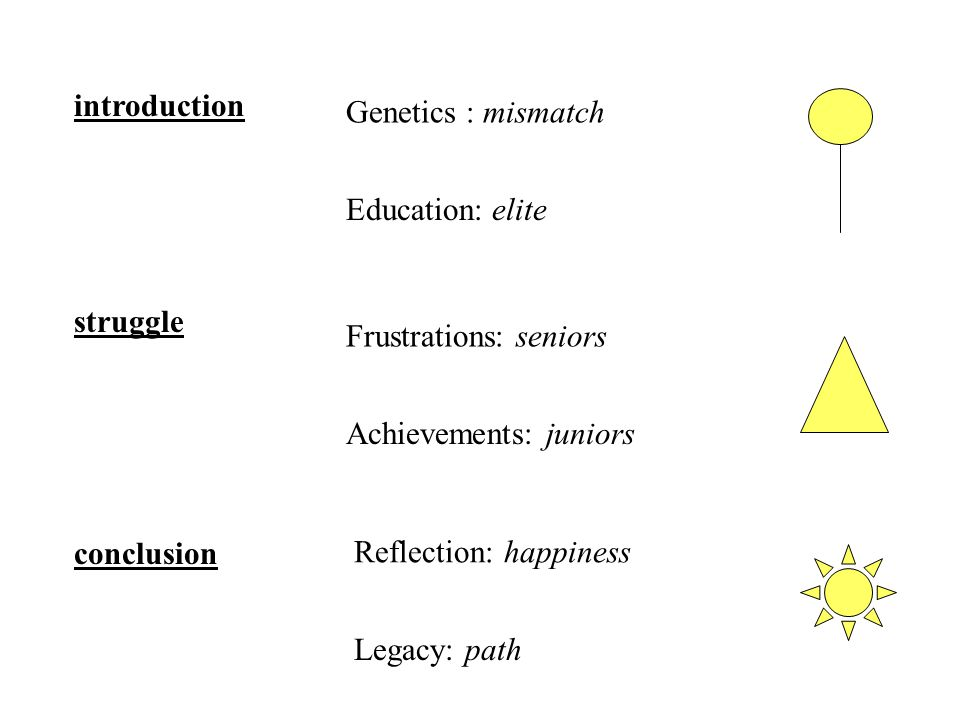 introduction conclusion struggle Genetics : mismatch Education: elite Frustrations: seniors Achievements: juniors Reflection: happiness Legacy: path