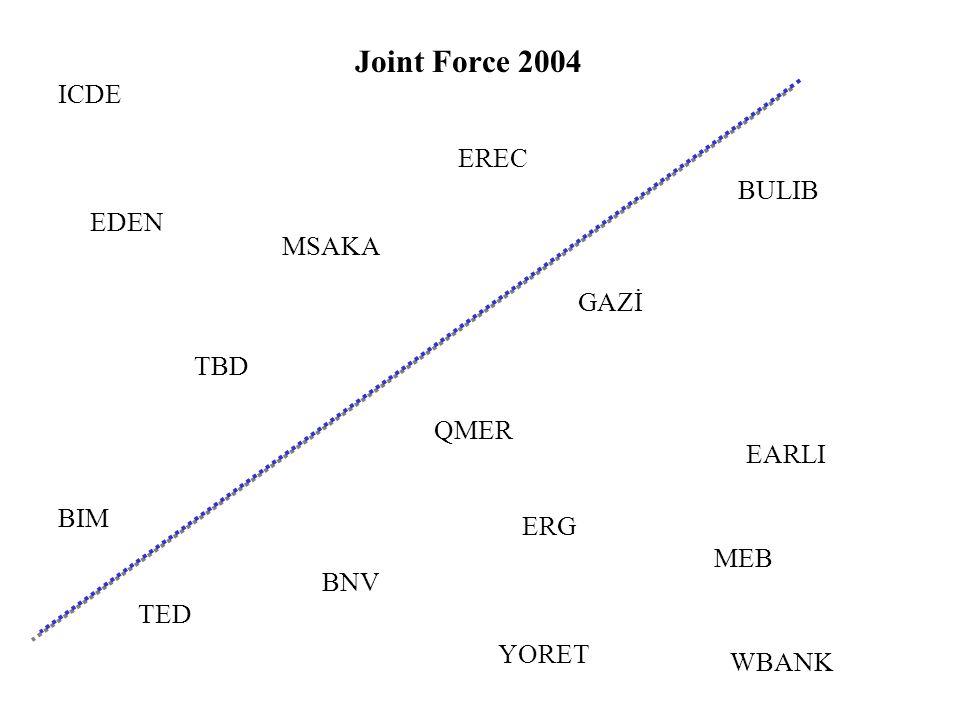 Joint Force 2004 WBANK BNV ICDE BIM BULIB QMER MEB ERG GAZİ TED EREC TBD EDEN MSAKA EARLI YORET