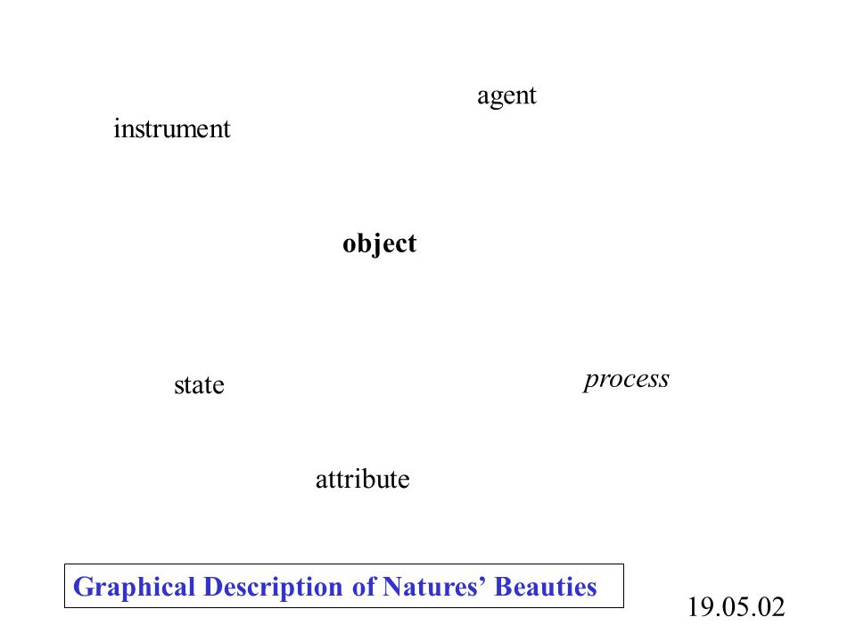 object process instrument agent state attribute 19.05.02 Graphical Description of Natures' Beauties