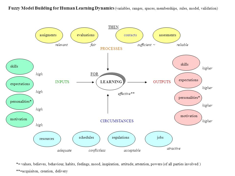 resources schedulesregulationsjobs adequateconflictlessacceptable atractive LEARNING PROCESSES CIRCUMSTANCES INPUTSOUTPUTS assigmentsevaluationscontactsassesments skills expectations personalities* motivation skills expectations personalities* motivation effective** relevantfairsufficient ~reliable higher high *= values, believes, behaviour, habits, feelings, mood, inspiration, attitude, attention, powers (of all parties involved ) **=acquisiton, creation, delivery Fuzzy Model Building for Human Learning Dynamics (variables, ranges, spaces, memberships, rules, model, validation) FOR THEN