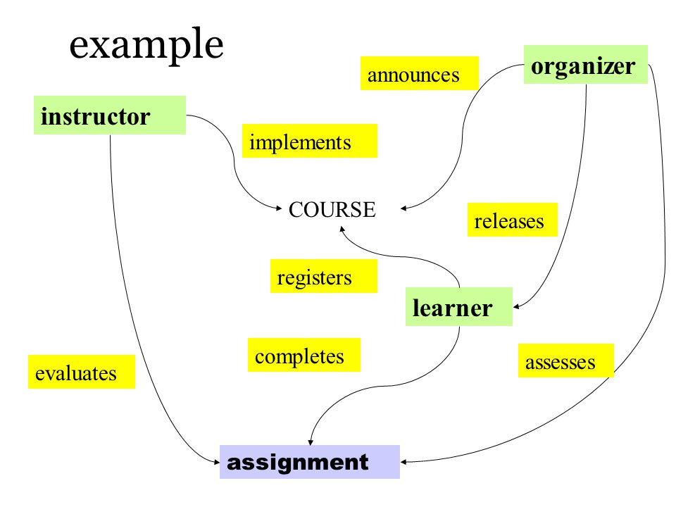 example COURSE instructor learner organizer assignment implements completes announces registers assesses evaluates releases
